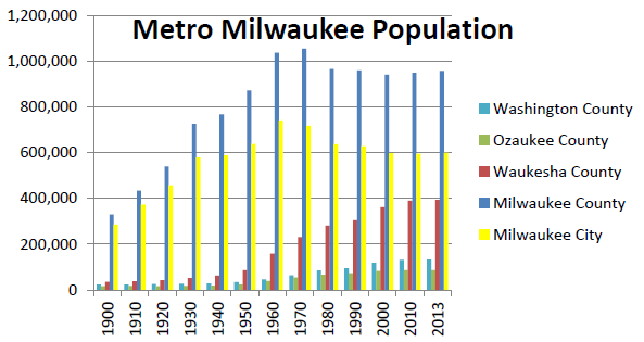 Metro Milwaukee Population
