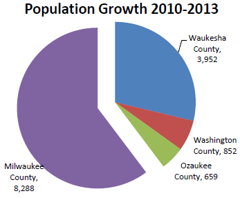 Population Growth 2010-2013