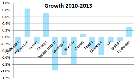 Growth 2010-2013
