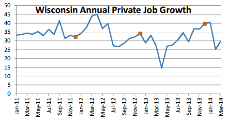 Wisconsin Annual Private Job Growth.