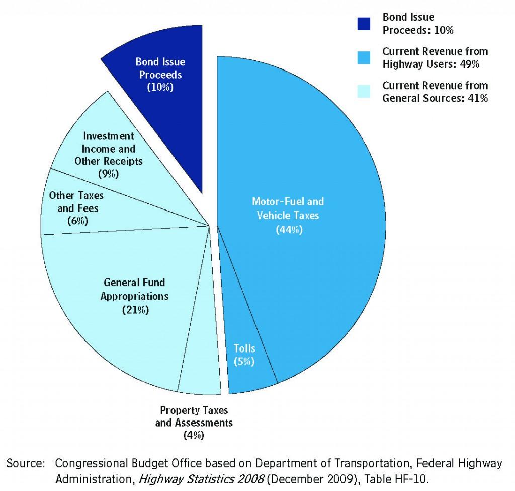 Highway statistics, 2008.