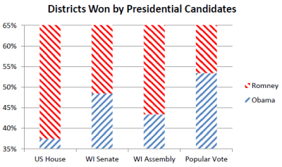 Districts Won by Presidential Candidates