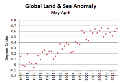 Global Land & Sea Anomaly