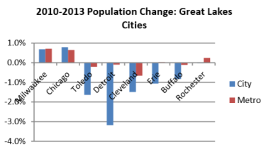 2010-2013 Population Change: Great Lakes Cities.