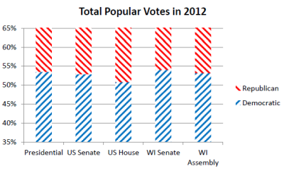 Total Popular Votes in 2012