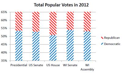 Total Popular Votes in 2012