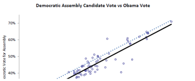 Democratic Assembly Candidate Vote vs Obama Vote