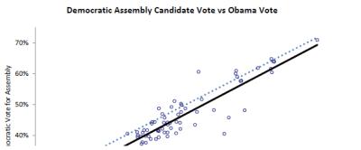 Democratic Assembly Candidate Vote vs Obama Vote