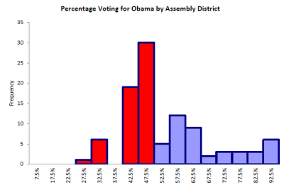 Percentage Voting for Obama by Assembly District