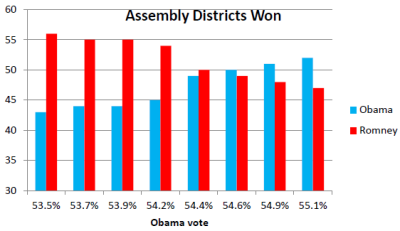 Assembly Districts Won