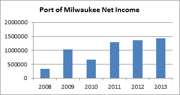 Port Of Milwaukee Net Income