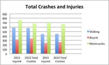 Total Crashes and Injuries.