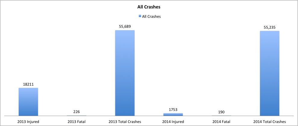 The vast majority of these crashes are motor vehicles.(click for a larger image)