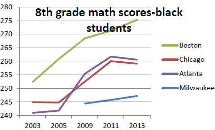 8th grade math - Black students.