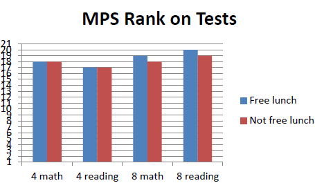 MPS Rank on Tests.