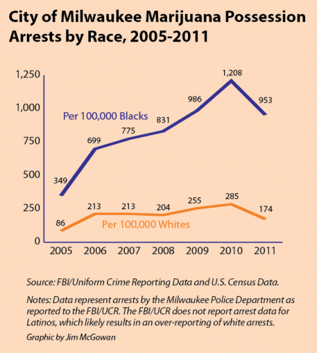 Marijuana Possession Arrests by Race.