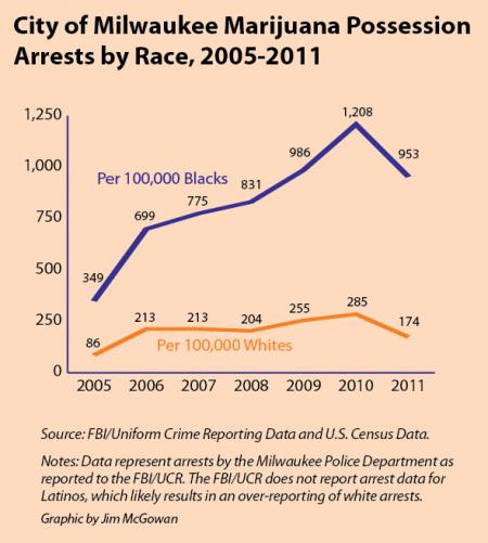Marijuana Possession Arrests by Race.