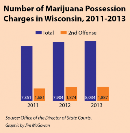 Number of Marijuana Possession Charges in Wisconsin.