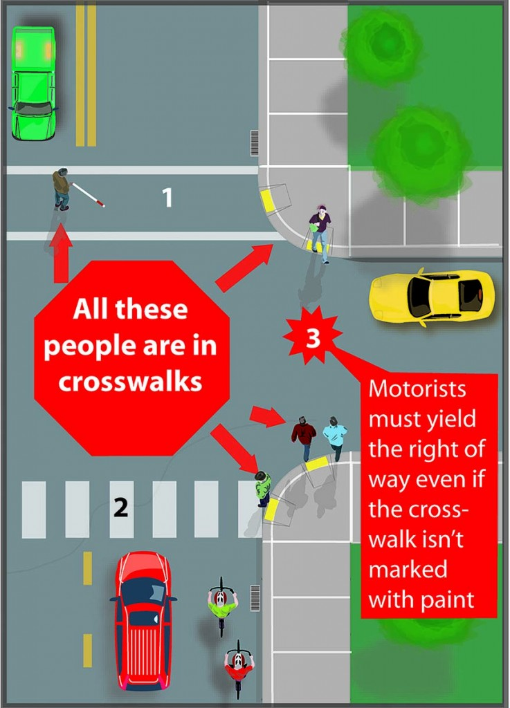 Some crosswalks are marked and others are not. Some have right-of-way controls, like stop signs or traffic signals, others have none.