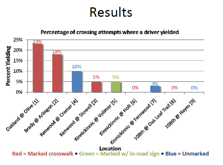 These results from traffic studies done in Milwaukee show that the percentage of people who yield to pedestrians at crosswalks is very low. At some crosswalks, nobody will stop.