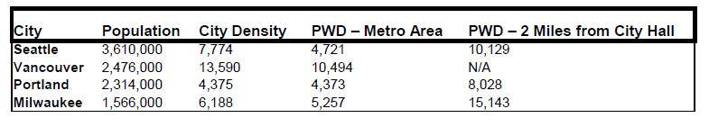 Population-Weight Density