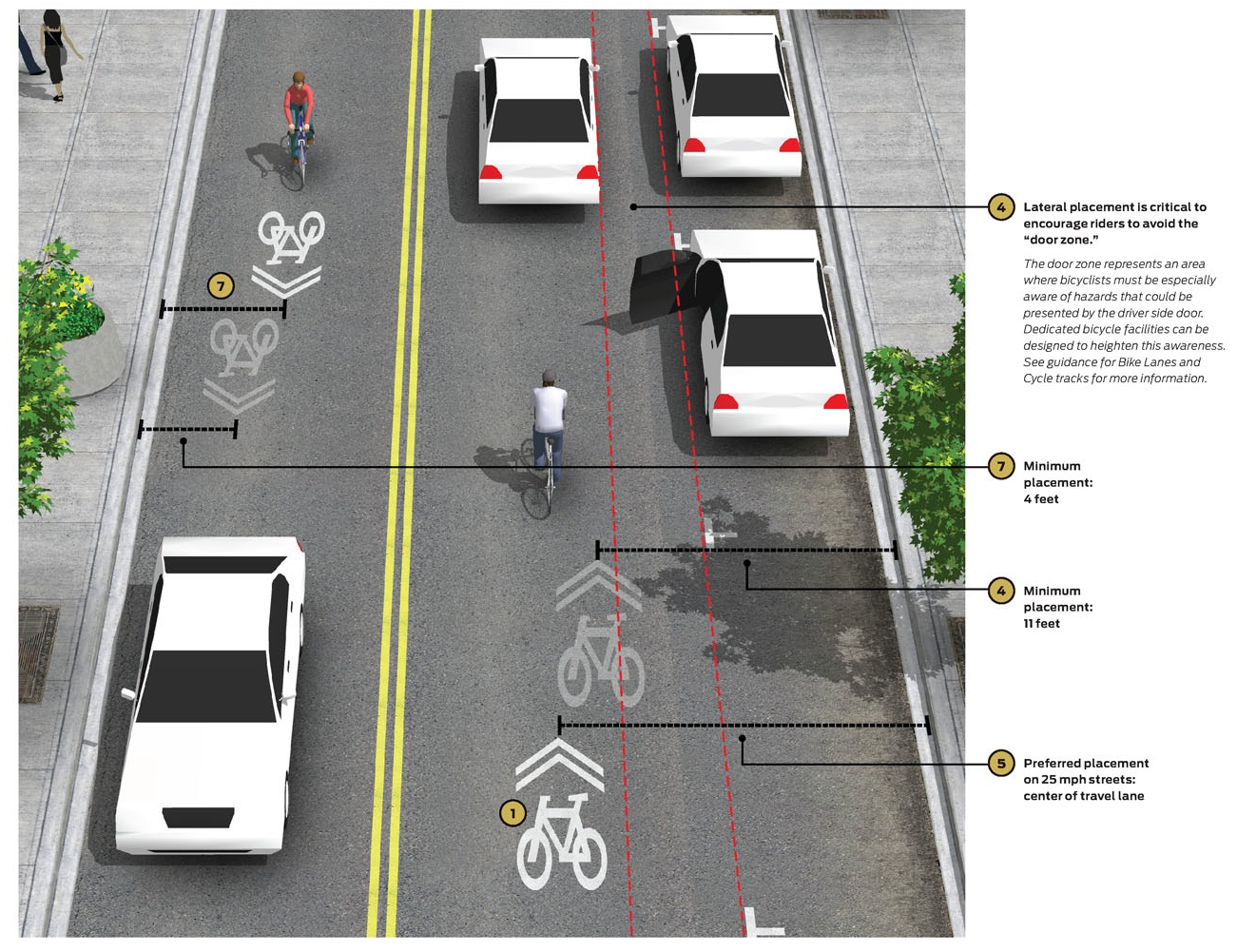 This image from the National Association of City Transportation Officials Guide (the New Testament for traffic engineers), illustrates both minimum and preferred placement options for shared lane pavement markings next to parking lanes and in curb lanes.