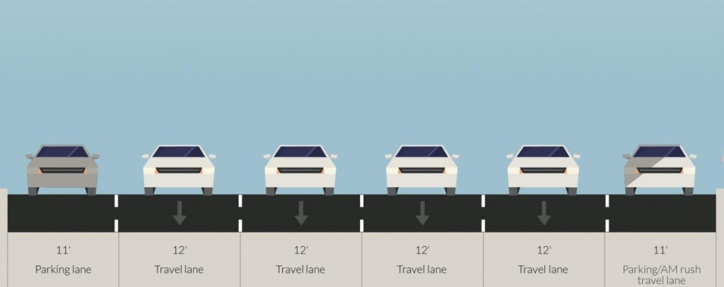 The lane pattern on 9th Avenue with the protected bike lane. Fewer lanes for motor vehicles resulted in a 43% reduction in crashes with injuries, a 47% increase in retail sales with no increase in traffic congestion.