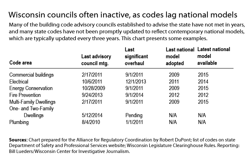Building codes abridged table.