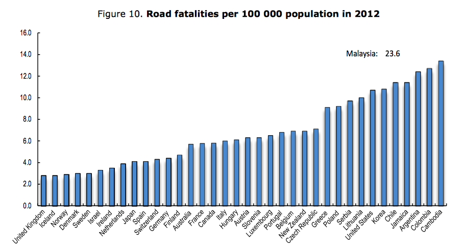 Image: International Transport Forum