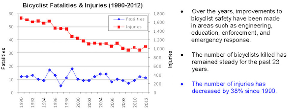 The number of crashes has been on the decline for years, even as the number of people commuting by bicycle increases. The fatal crash numbers are so small, that the variations from year to year are probably statistically insignificant. Of course our goal is to make that number zero.