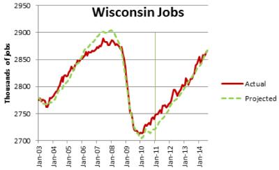 Wisconsin Jobs.