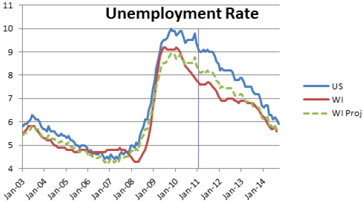 How inflation and unemployment are related