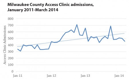 Milwaukee County Access Clinic admissions.