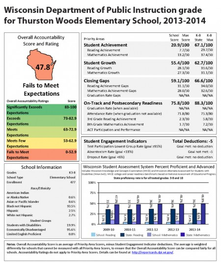 (Click to enlarge) Thurston Woods was one of 48 MPS schools that failed to meet expectations, according to the Wisconsin Department of Public Instruction (DPI) 2013-2014 State Report Card. (Graphic by the Wisconsin DPI)