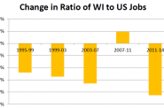 Change in Ratio of WI to US Jobs.
