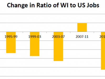 Data Wonk: Evaluating The Burke and Walker Jobs Plans