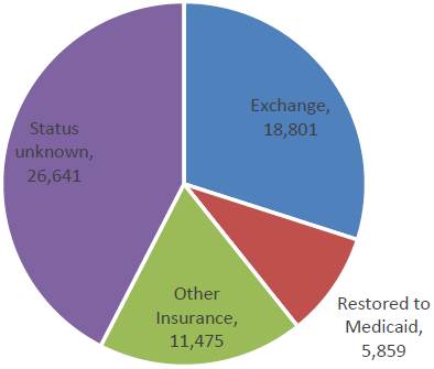 Breakdown of how the 62,000 people who were dropped from Medicaid obtained health insurance.