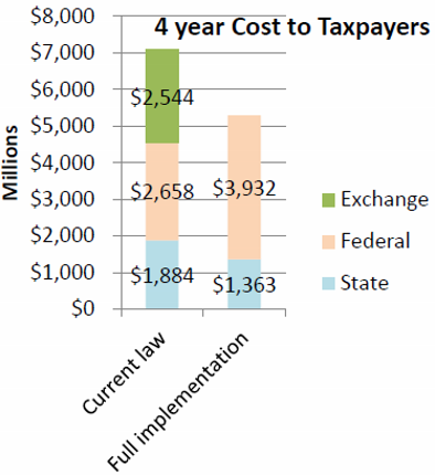 4 Year Cost to Taxpayers.
