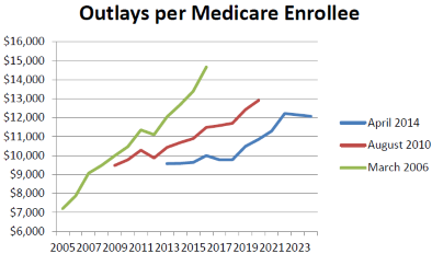 Outlays per Medicare Enrollee.