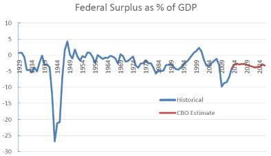 Federal Surplus as % of GDP.