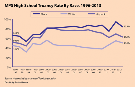 MPS High School Truancy Rate by Race, 1996-2013
