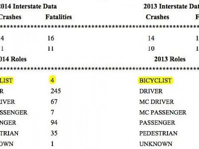 Bike Czar: Fatal Crashes Down in 2014
