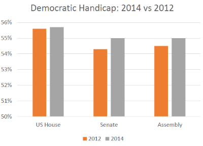 Democratic Handicap: 2014 vs 2012