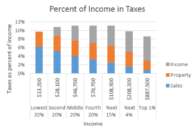 Percent of Income in Taxes