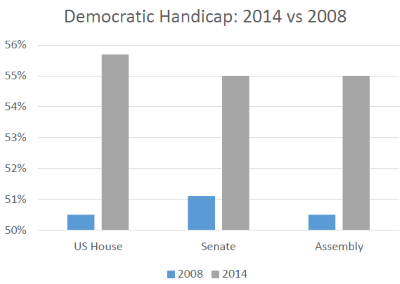Democratic Handicap: 2014 vs 2008