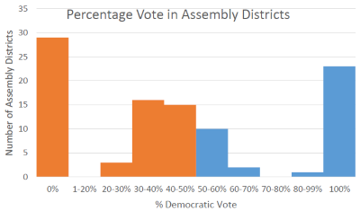 Percentage Vote in Assembly Districts