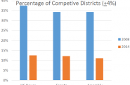 Percentage of Competitive Districts