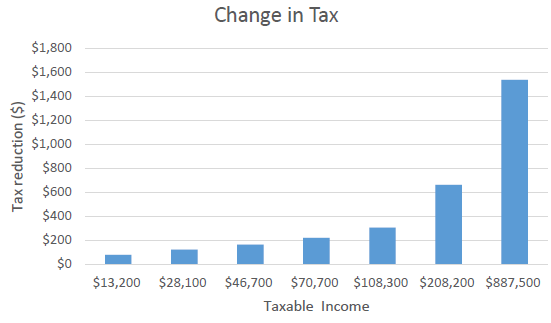 Change in Tax
