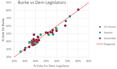 Burke vs Dem Legislators