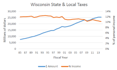 Wisconsin State & Local Taxes
